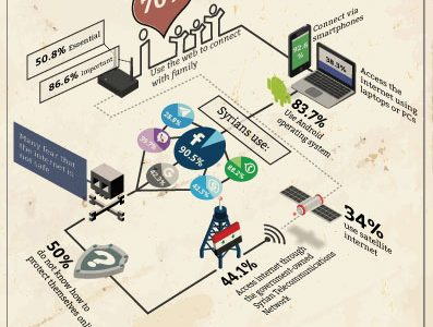 infographic-state-of-the-internet
